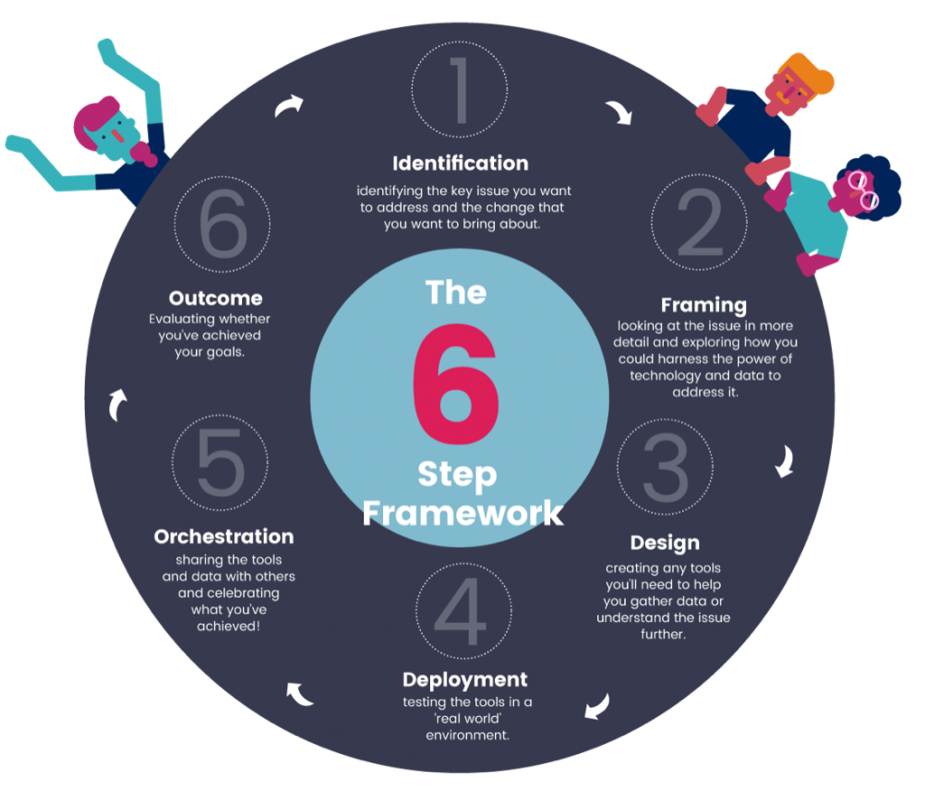 A circular diagram outlining the six steps of The Bristol Approach